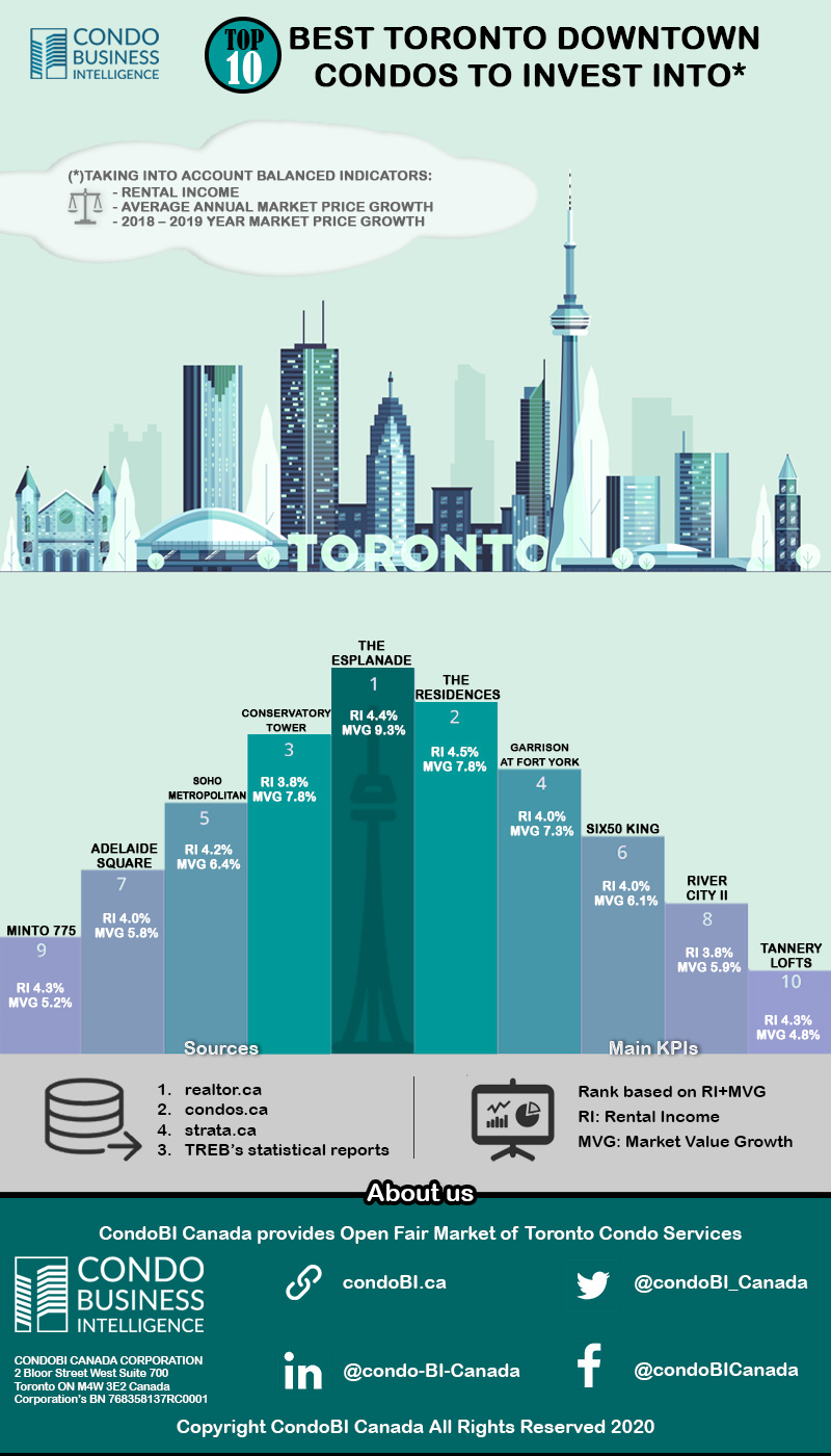 infographic-Top-10-Best-Toronto-Downtown-Condos-to-Invest-into-800x1400
