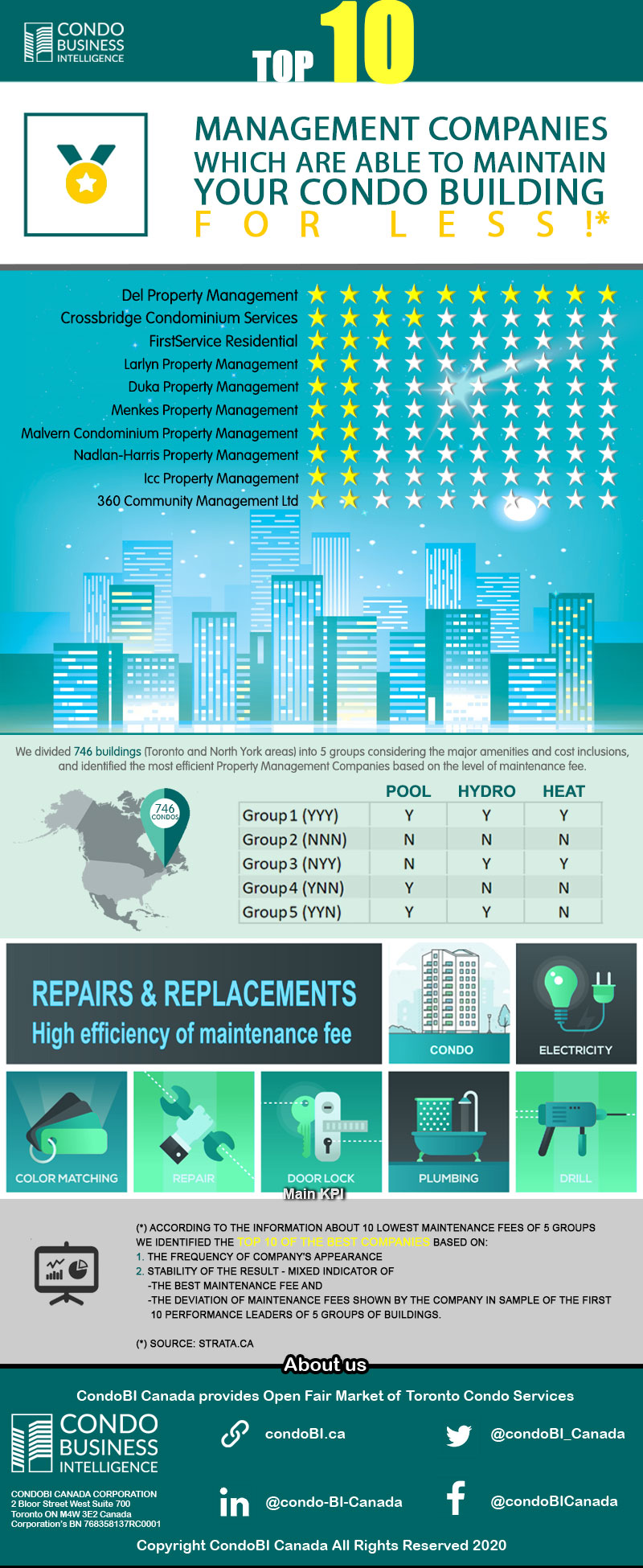infographic-Top-10-Management-Company-which-is-able-to-maintain-your-Condo-building-for-less