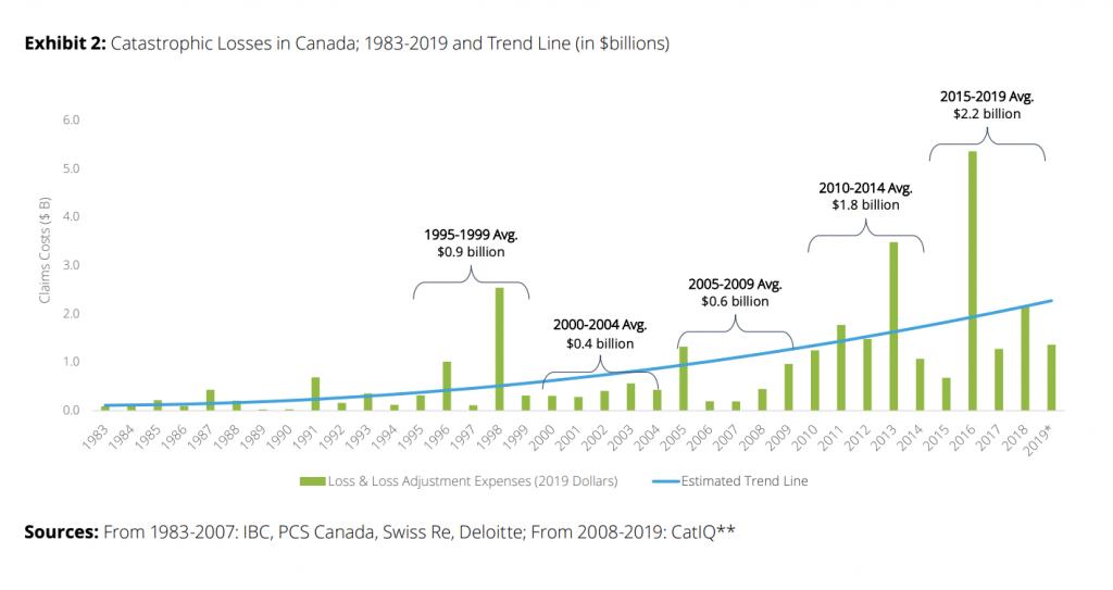Catastrophic losses in Canada