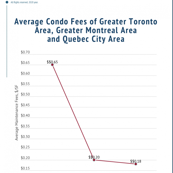 Condo fees of Greater Toronto Area are ~ 3 times more than in Greater Montreal Area